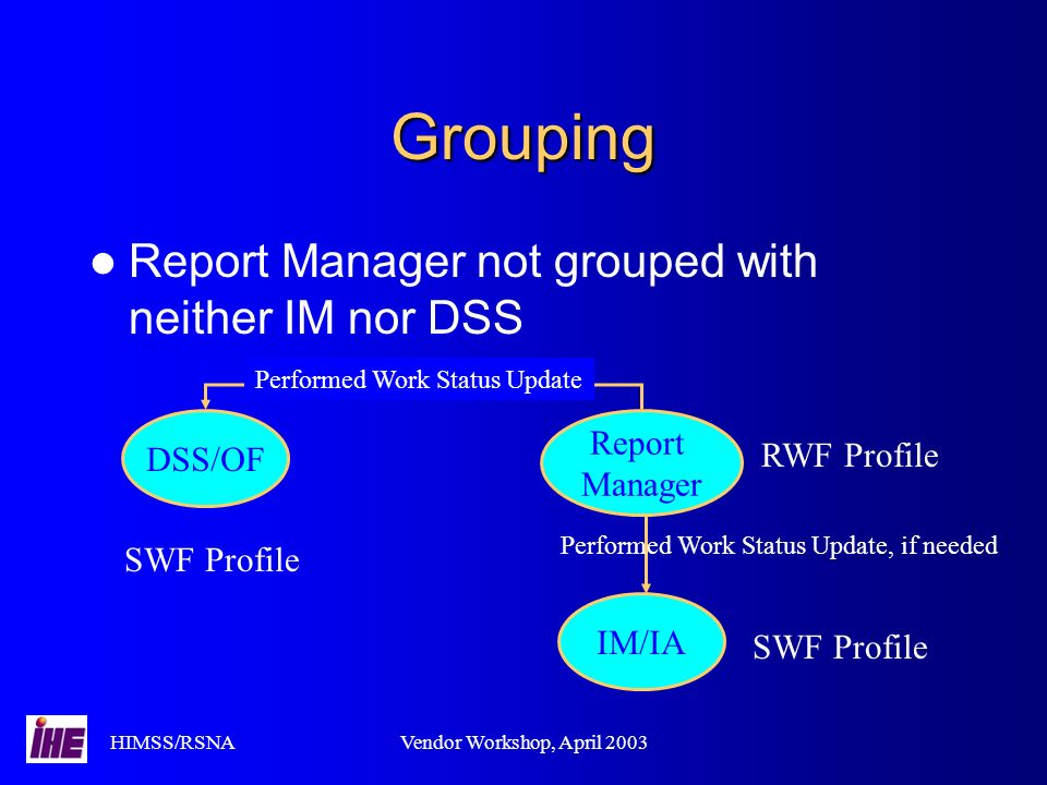 HIMSS/RSNAVendor Workshop, April 2003 Grouping Report Manager not grouped with neither IM nor DSS Report Manager IM/IA DSS/OF Performed Work Status Update RWF Profile SWF Profile Performed Work Status Update, if needed