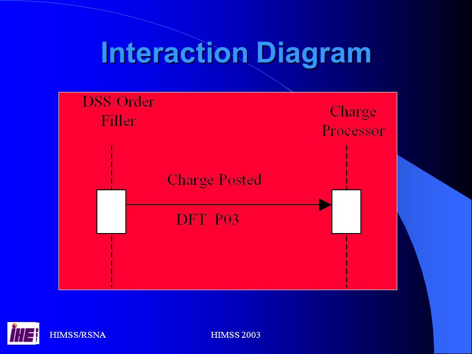 HIMSS/RSNAHIMSS 2003 Interaction Diagram