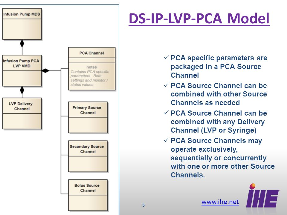 www.ihe.net 5 DS-IP-LVP-PCA Model PCA specific parameters are packaged in a PCA Source Channel PCA Source Channel can be combined with other Source Channels as needed PCA Source Channel can be combined with any Delivery Channel (LVP or Syringe) PCA Source Channels may operate exclusively, sequentially or concurrently with one or more other Source Channels.