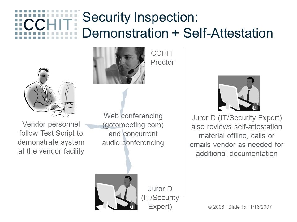 © 2006 | Slide 15 | 1/16/2007 Security Inspection: Demonstration + Self-Attestation Vendor personnel follow Test Script to demonstrate system at the vendor facility Juror D (IT/Security Expert) Web conferencing (gotomeeting.com) and concurrent audio conferencing CCHIT Proctor Juror D (IT/Security Expert) also reviews self-attestation material offline, calls or emails vendor as needed for additional documentation