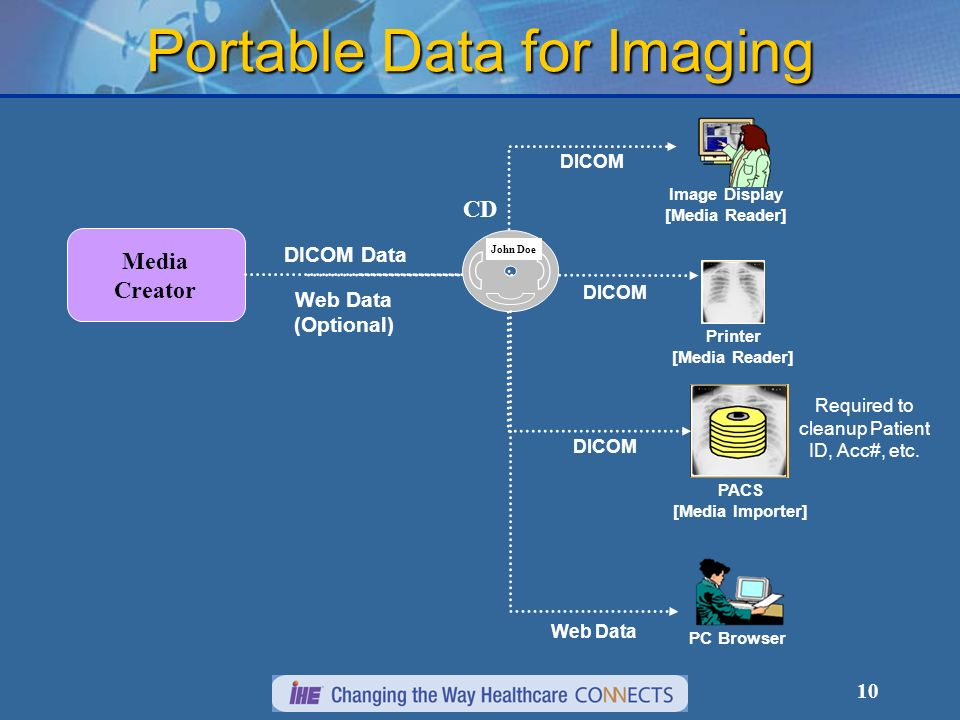 10 Media Creator Printer [Media Reader] Image Display [Media Reader] PACS [Media Importer] John Doe CD DICOM Data Web Data (Optional) DICOM PC Browser Web Data Required to cleanup Patient ID, Acc#, etc.