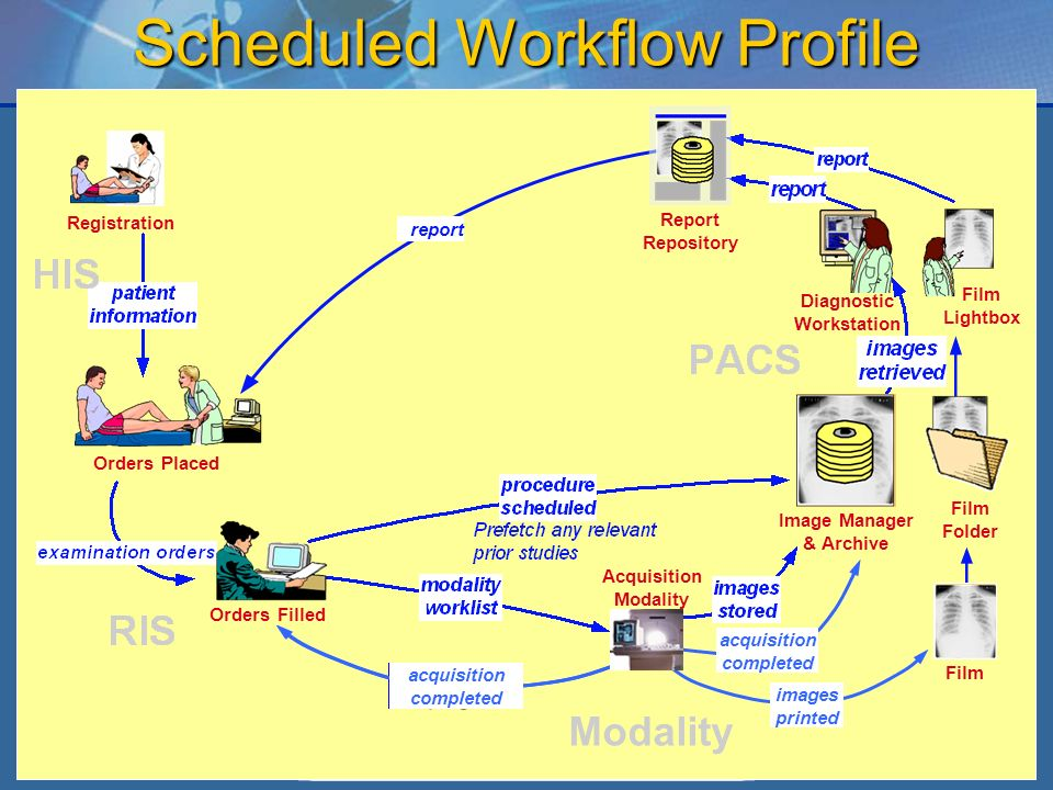 8 Scheduled Workflow Profile Registration Orders Placed Orders Filled Film Folder Image Manager & Archive Film Lightbox report Report Repository Diagnostic Workstation Modality acquisition in-progress acquisition completed images printed Acquisition Modality