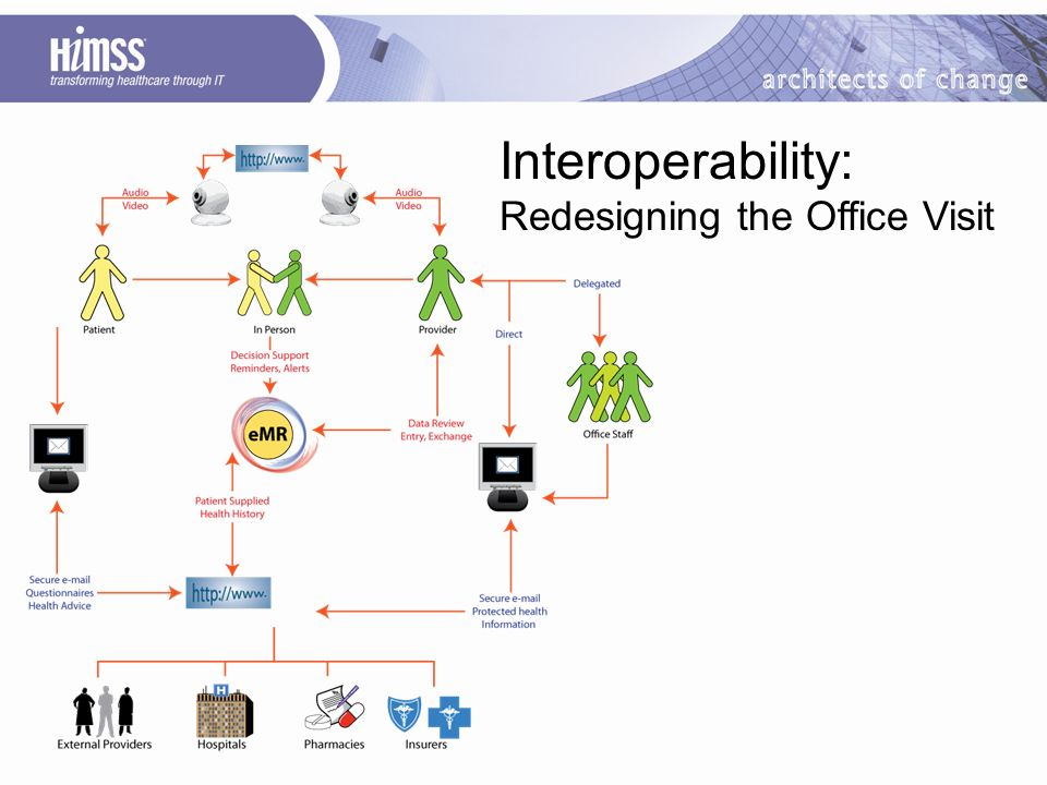 Interoperability: Redesigning the Office Visit