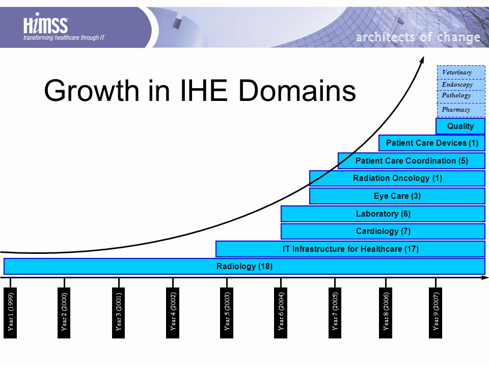 Growth in IHE Domains Radiology (18) IT Infrastructure for Healthcare (17) Cardiology (7) Laboratory (6) Radiation Oncology (1) Patient Care Coordination (5) Patient Care Devices (1) Quality Eye Care (3) Veterinary Endoscopy Pathology Pharmacy Year 1 (1999)Year 2 (2000)Year 3 (2001) Year 4 (2002) Year 5 (2003)Year 6 (2004) Year 7 (2005) Year 8 (2006)Year 9 (2007)