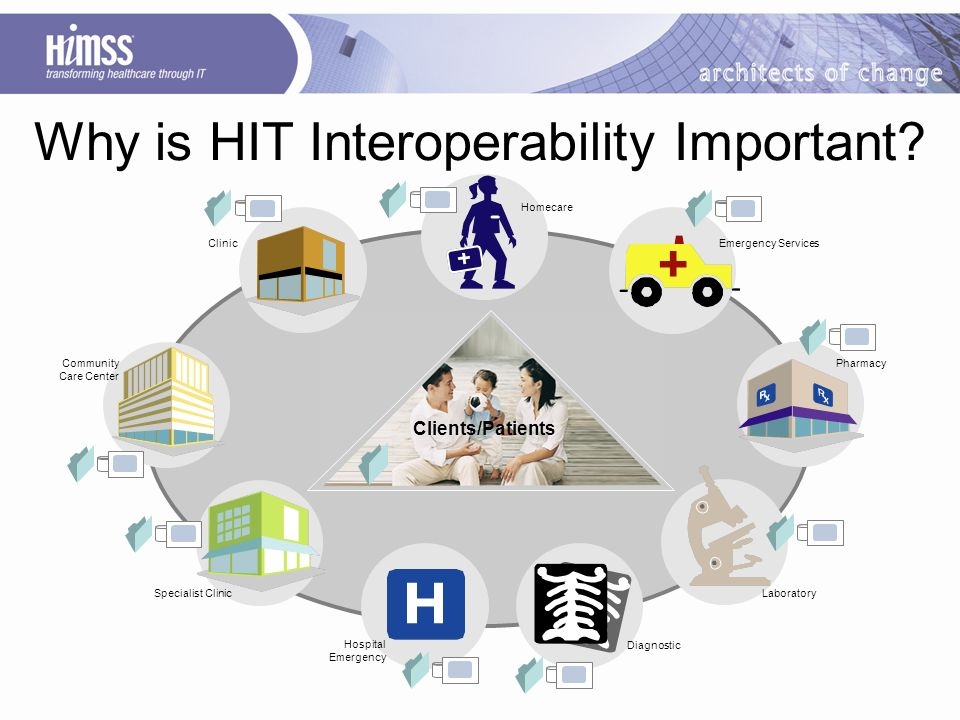Why is HIT Interoperability Important.
