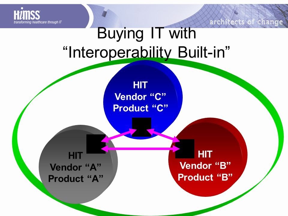 HIT Vendor B Product B Buying IT with Interoperability Built-in HIT Vendor A Product A HIT Vendor C Product C