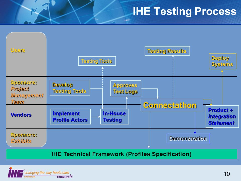 10 IHE Testing Process Users Sponsors: Project ManagementTeam Vendors Sponsors:Exhibits Develop Testing Tools Implement Profile Actors In-HouseTesting Connectathon Demonstration DeploySystems Testing Results Approves Test Logs IHE Technical Framework (Profiles Specification) Product + Integration Statement