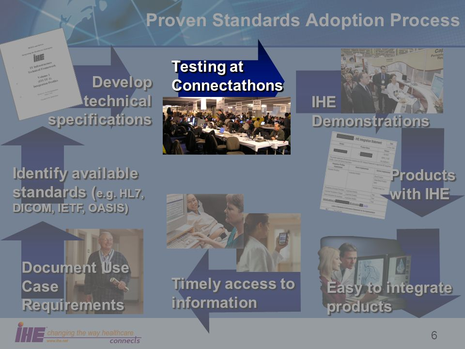6 Timely access to information Easy to integrate products Products with IHE IHE Demonstrations Develop technical specifications Proven Standards Adoption Process Document Use Case Requirements Identify available standards ( e.g.