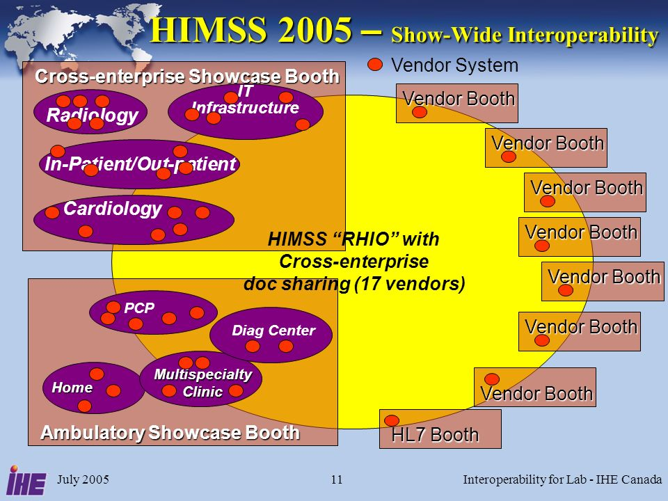 July 2005Interoperability for Lab - IHE Canada11 HIMSS 2005 – Show-Wide Interoperability Vendor System Ambulatory Showcase Booth Home PCP Multispecialty Clinic Diag Center Cross-enterprise Showcase Booth Cardiology Radiology IT Infrastructure In-Patient/Out-patient Vendor Booth HL7 Booth HIMSS RHIO with Cross-enterprise doc sharing (17 vendors)