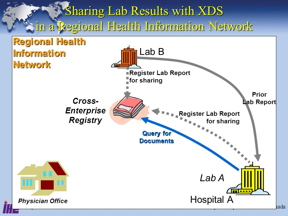 July 2005Interoperability for Lab - IHE Canada19 Sharing Lab Results with XDS in a Regional Health Information Network Lab B Physician Office Regional Health Information Network Lab A Hospital A Cross- Enterprise Registry Query for Documents Register Lab Report for sharing Prior Lab Report Register Lab Report for sharing