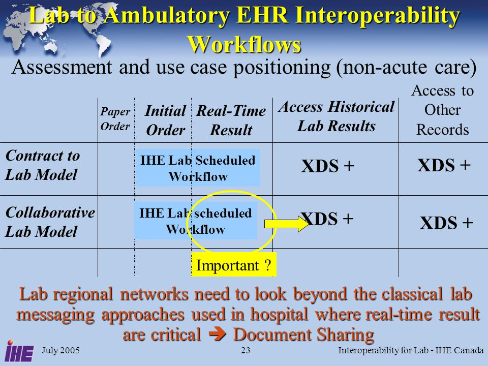 July 2005Interoperability for Lab - IHE Canada23 Lab to Ambulatory EHR Interoperability Workflows Contract to Lab Model Collaborative Lab Model Initial Order Access Historical Lab Results Assessment and use case positioning (non-acute care) XDS + Access to Other Records Real-Time Result IHE Lab Scheduled Workflow IHE Lab scheduled Workflow Important .
