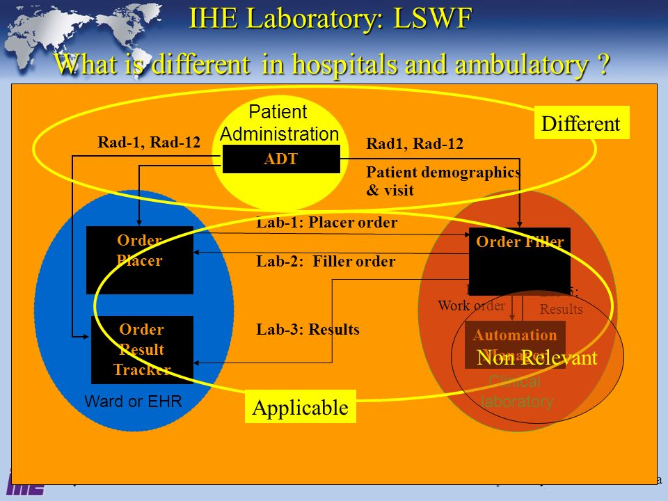 July 2005Interoperability for Lab - IHE Canada4 Patient Administration Clinical laboratoryWard or EHR Lab-1: Placer order Lab-2: Filler order Rad1, Rad-12 Patient demographics & visit Lab-5: Results Rad-1, Rad-12 Lab-3: Results Lab-4: Work order Order Result Tracker ADT Automation Manager Order Placer Order Filler IHE Laboratory: LSWF What is different in hospitals and ambulatory .