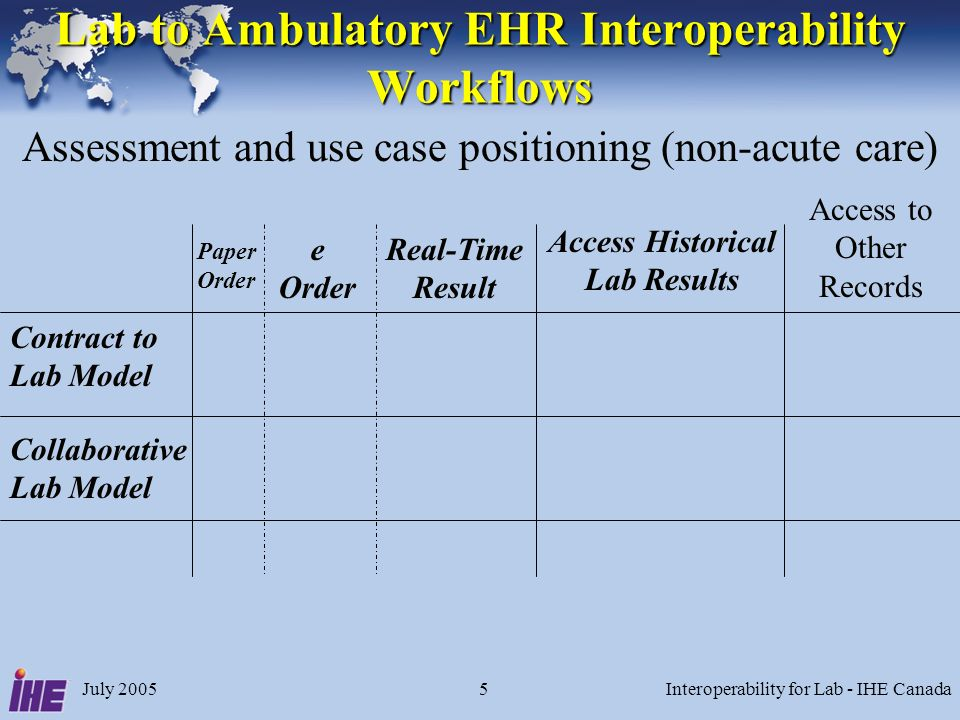 July 2005Interoperability for Lab - IHE Canada5 Lab to Ambulatory EHR Interoperability Workflows Contract to Lab Model Collaborative Lab Model e Order Access Historical Lab Results Assessment and use case positioning (non-acute care) Access to Other Records Real-Time Result Paper Order