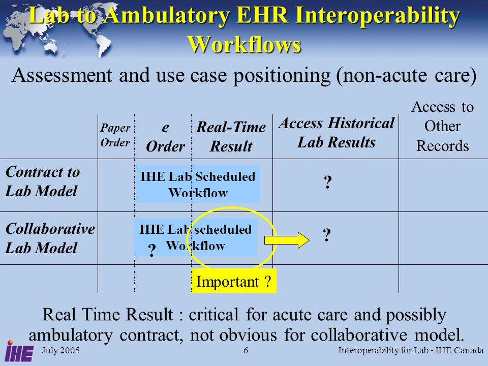 July 2005Interoperability for Lab - IHE Canada6 Lab to Ambulatory EHR Interoperability Workflows Contract to Lab Model Collaborative Lab Model e Order Access Historical Lab Results Assessment and use case positioning (non-acute care) .