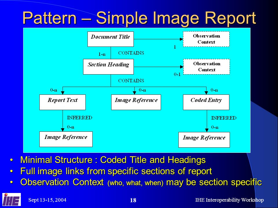 Sept 13-15, 2004IHE Interoperability Workshop 18 Pattern – Simple Image Report Minimal Structure : Coded Title and HeadingsMinimal Structure : Coded Title and Headings Full image links from specific sections of reportFull image links from specific sections of report Observation Context (who, what, when) may be section specificObservation Context (who, what, when) may be section specific