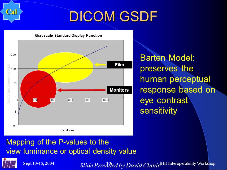 Sept 13-15, 2004IHE Interoperability Workshop 12 DICOM GSDF.01.1 1 10 100 1000 02004006008001000 Grayscale Standard Display Function JND Index Monitors Film Slide Provided by David Clunie Cal Mapping of the P-values to the view luminance or optical density value Barten Model: preserves the human perceptual response based on eye contrast sensitivity