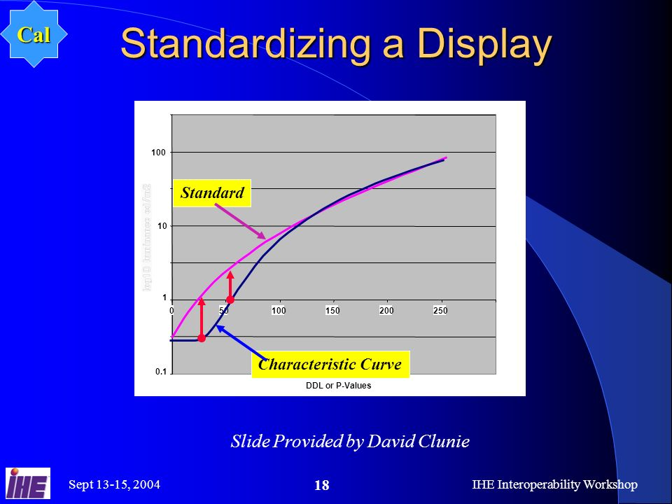 Sept 13-15, 2004IHE Interoperability Workshop 18 Standardizing a Display Slide Provided by David Clunie Cal 0.1 1 10 100 050100150200250 DDL or P-Values Standard Characteristic Curve