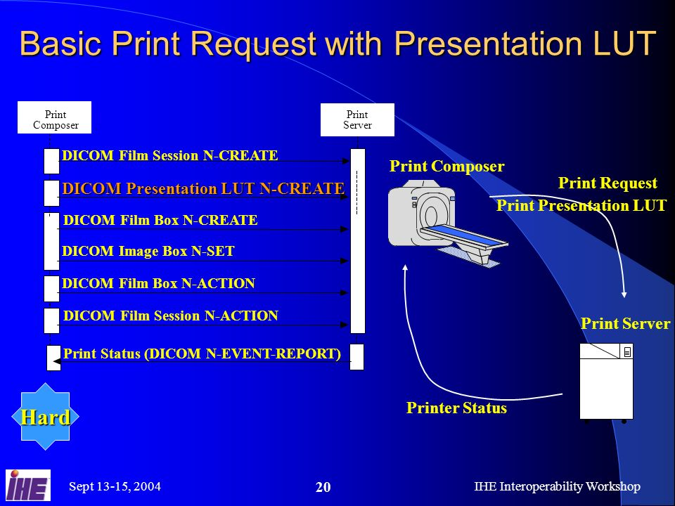Sept 13-15, 2004IHE Interoperability Workshop 20 Basic Print Request with Presentation LUT Print Composer Print Server DICOM Film Session N-CREATE DICOM Film Box N-CREATE DICOM Image Box N-SET DICOM Film Box N-ACTION DICOM Film Session N-ACTION Print Status (DICOM N-EVENT-REPORT) DICOM Presentation LUT N-CREATE Print Composer Print Server Print Request Printer Status Hard Print Presentation LUT
