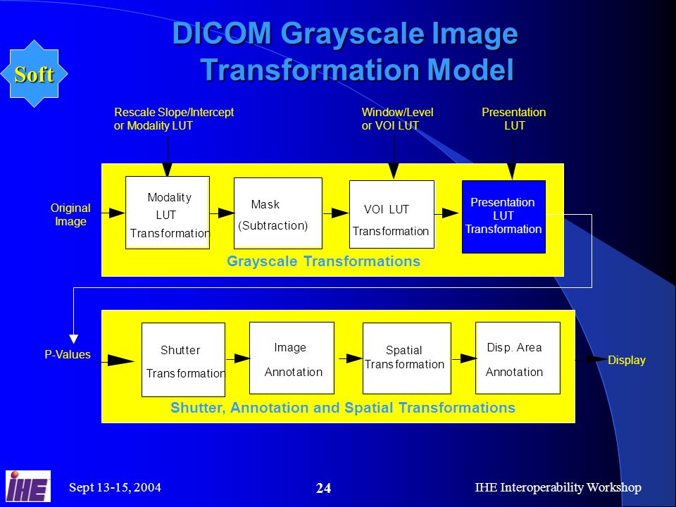 Sept 13-15, 2004IHE Interoperability Workshop 24 DICOM Grayscale Image Transformation Model e Transformation VOI LUT (Subtraction) Mask Modality LUT Transformation Annotation Image Transformation ShutterSpatial Transformation Annotation Disp.
