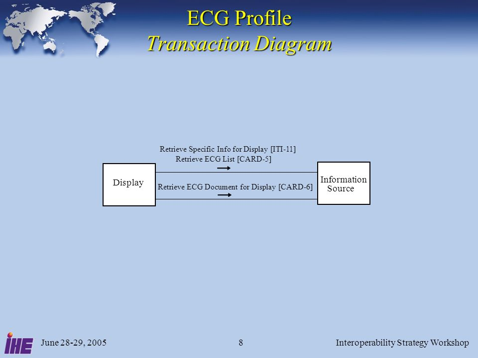 June 28-29, 2005Interoperability Strategy Workshop8 ECG Profile Transaction Diagram Display Information Source Retrieve Specific Info for Display [ITI-11] Retrieve ECG List [CARD-5] Retrieve ECG Document for Display [CARD-6]