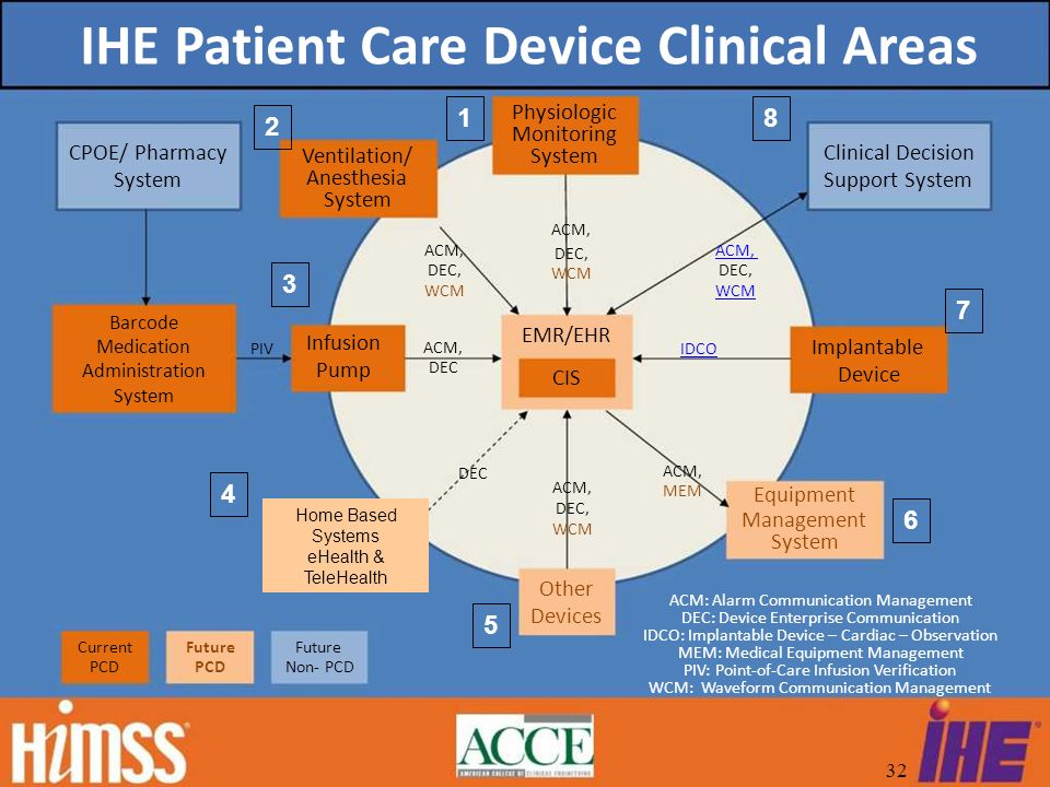 IHE Patient Care Device Clinical Areas CPOE/ Pharmacy System Ventilation/ Anesthesia System ACM, DEC, WCM Physiologic Monitoring System ACM, DEC, WCM ACM, DEC, WCM Clinical Decision Support System Barcode Medication Administration System PIV Infusion Pump ACM, DEC EMR/EHR CIS ACM, DEC, WCM IDCO ACM, MEM Implantable Device Equipment Management System Current PCD Future PCD Future Non PCD Other Devices ACM: Alarm Communication Management DEC: Device Enterprise Communication IDCO: Implantable Device – Cardiac – Observation MEM: Medical Equipment Management PIV: PointofCare Infusion Verification WCM: Waveform Communication Management Home Based Systems eHealth & TeleHealth 8