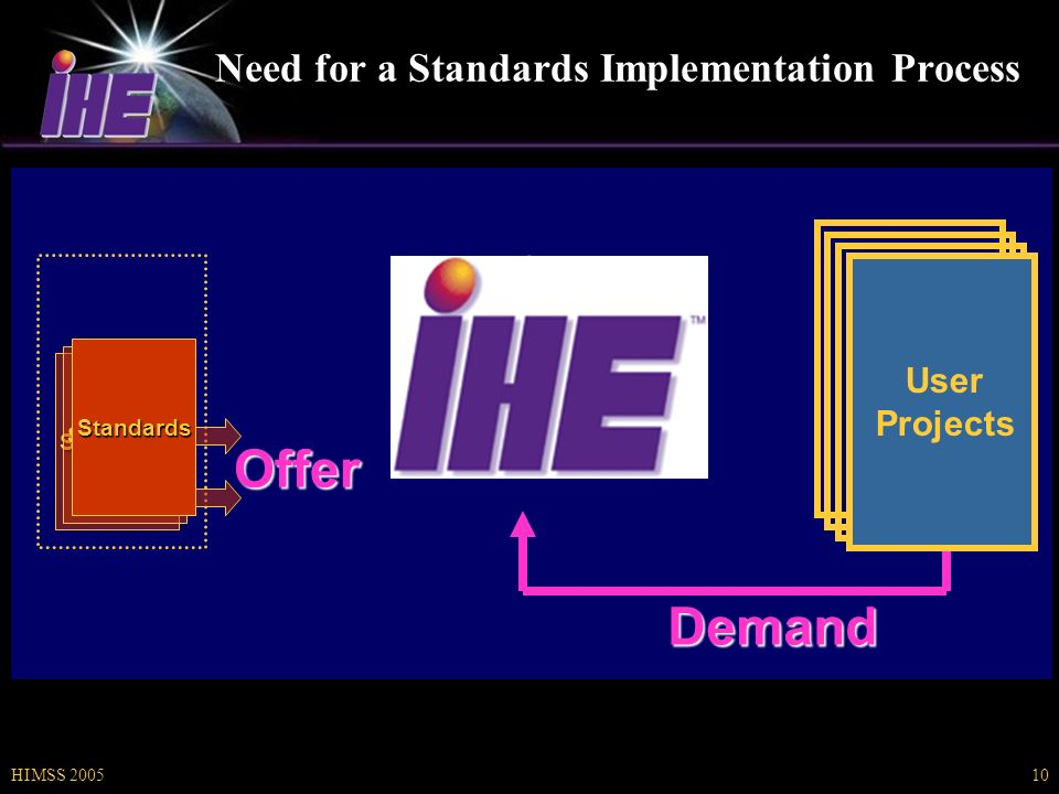 HIMSS 200510 Need for a Standards Implementation Process Standards Demand Offer Standards Standards User Projects