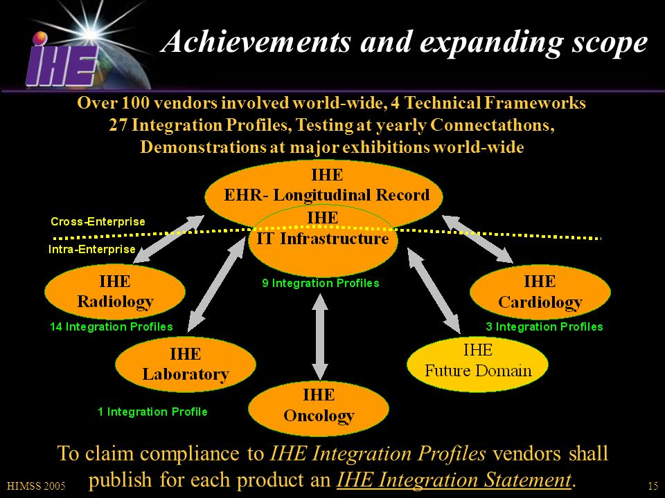 HIMSS 200515 Achievements and expanding scope Over 100 vendors involved world-wide, 4 Technical Frameworks 27 Integration Profiles, Testing at yearly Connectathons, Demonstrations at major exhibitions world-wide To claim compliance to IHE Integration Profiles vendors shall publish for each product an IHE Integration Statement.