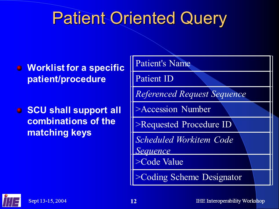 Sept 13-15, 2004IHE Interoperability Workshop 12 Patient Oriented Query Worklist for a specific patient/procedure SCU shall support all combinations of the matching keys Patient s Name Patient ID Referenced Request Sequence >Accession Number >Requested Procedure ID Scheduled Workitem Code Sequence >Code Value >Coding Scheme Designator