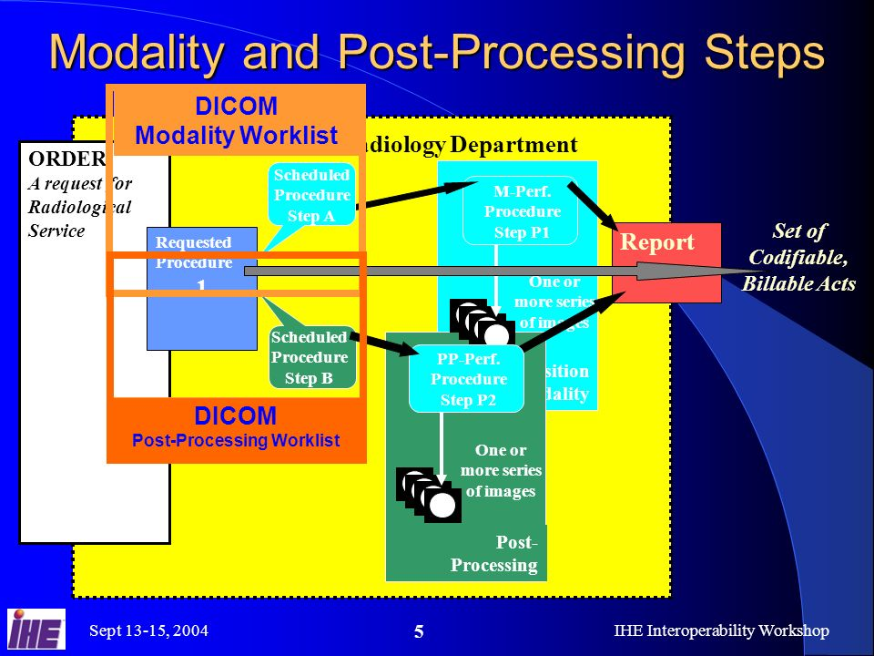 Sept 13-15, 2004IHE Interoperability Workshop 5 Acquisition Modality Post- Processing Modality and Post-Processing Steps ORDER A request for Radiological Service Radiology Department Set of Codifiable, Billable Acts One or more series of images M-Perf.