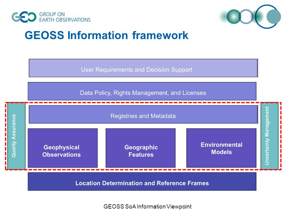GEOSS Information framework GEOSS SoA Information Viewpoint