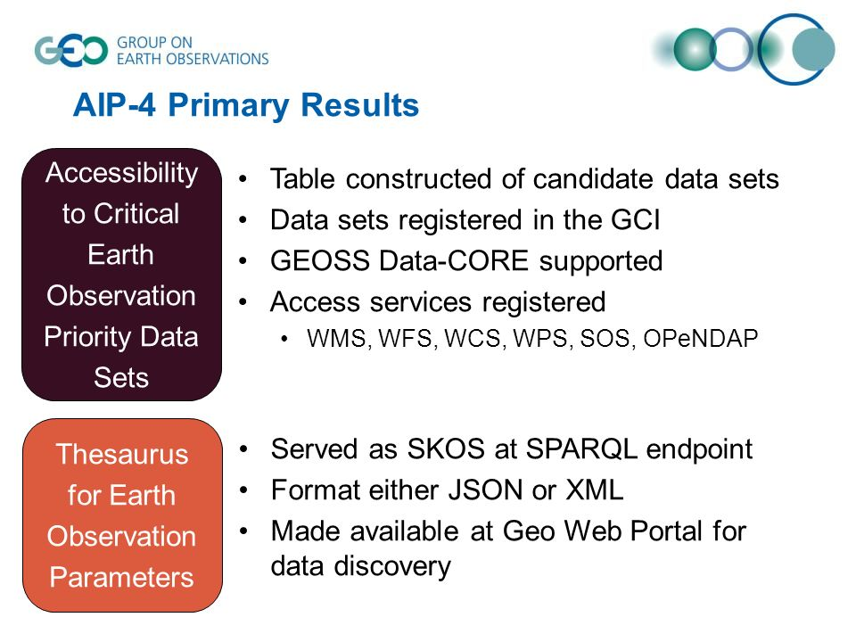 AIP-4 Primary Results Accessibility to Critical Earth Observation Priority Data Sets Table constructed of candidate data sets Data sets registered in the GCI GEOSS Data-CORE supported Access services registered WMS, WFS, WCS, WPS, SOS, OPeNDAP Thesaurus for Earth Observation Parameters Served as SKOS at SPARQL endpoint Format either JSON or XML Made available at Geo Web Portal for data discovery