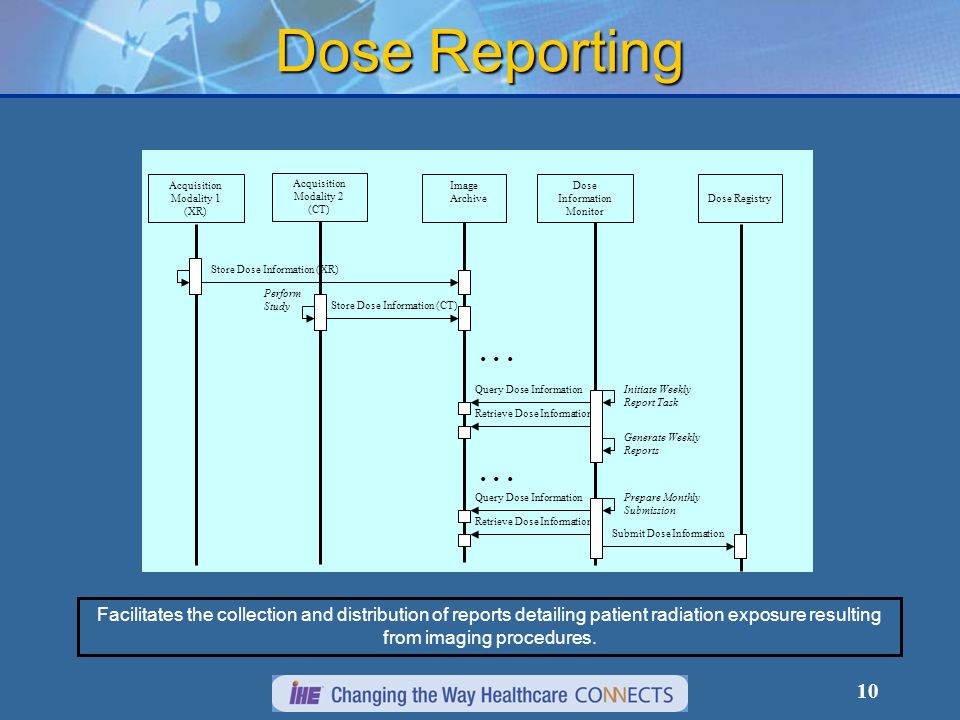 10 Dose Reporting Facilitates the collection and distribution of reports detailing patient radiation exposure resulting from imaging procedures.