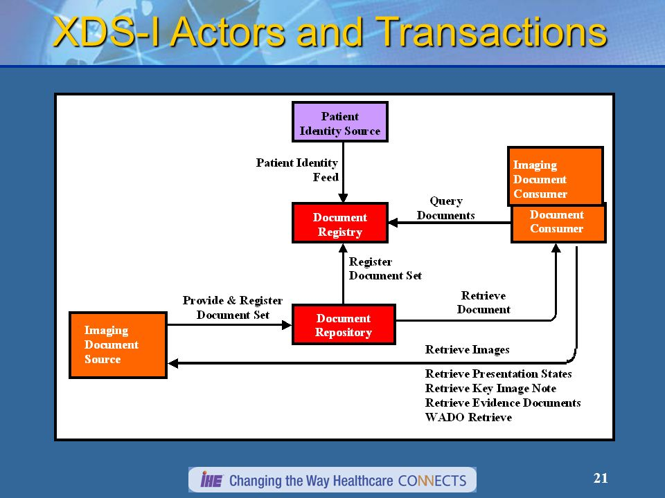 21 XDS-I Actors and Transactions
