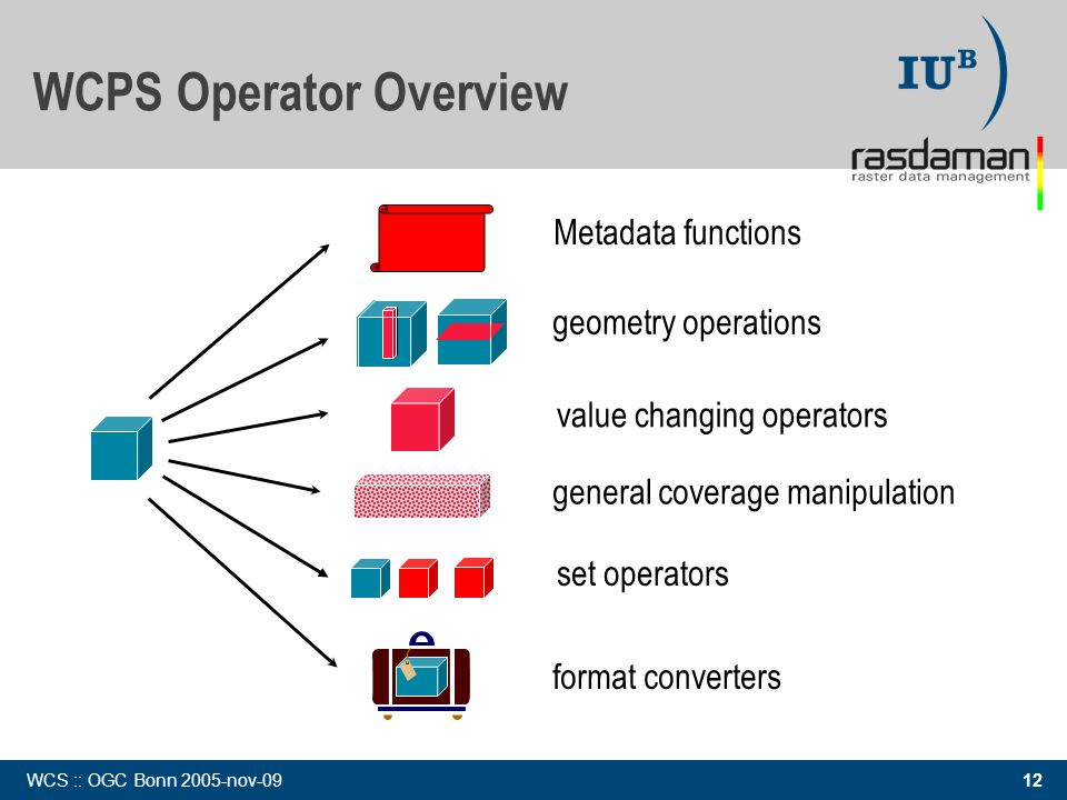 12 WCS :: OGC Bonn 2005-nov-09 value changing operators format converters WCPS Operator Overview Metadata functions general coverage manipulation set operators geometry operations