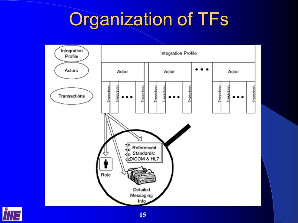 14 Organization of TFs Volume 1: Integration Profiles Describes clinical need and use cases Identifies the actors and transactions Volume 2+ of Technical Framework Provides implementation specification for each transaction