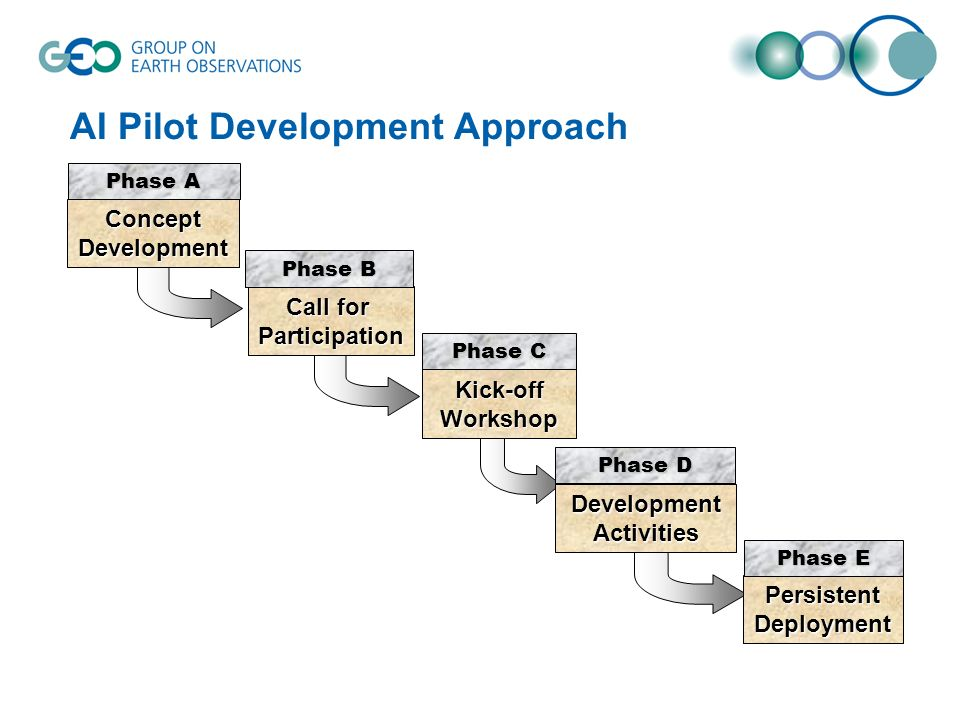 AI Pilot Development Approach DevelopmentActivities Phase D Kick-offWorkshop Phase C Call for Participation Phase B ConceptDevelopment Phase A PersistentDeployment Phase E