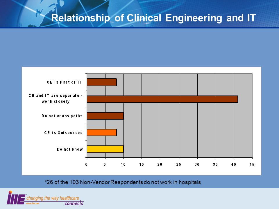 Relationship of Clinical Engineering and IT *26 of the 103 Non-Vendor Respondents do not work in hospitals