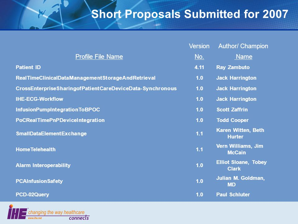 Short Proposals Submitted for 2007 VersionAuthor/ Champion Profile File NameNo.