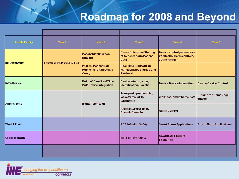 Roadmap for 2008 and Beyond