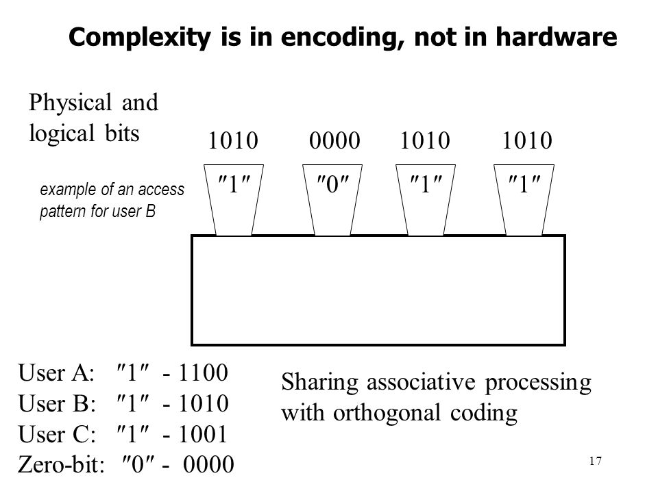 17 Complexity is in encoding, not in hardware 1011 1010 0000 1010 1010 Physical and logical bits User A: 1 - 1100 User B: 1 - 1010 User C: 1 - 1001 Zero-bit: 0 - 0000 example of an access pattern for user B Sharing associative processing with orthogonal coding