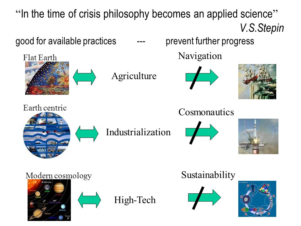 4 In the time of crisis philosophy becomes an applied science V.S.Stepin good for available practices --- prevent further progress Agriculture Industrialization High-Tech Navigation Cosmonautics Sustainability Flat Earth Earth centric Modern cosmology