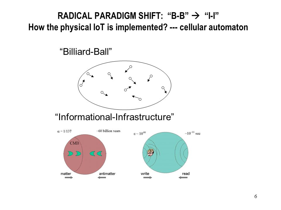 6 RADICAL PARADIGM SHIFT: B-B I-I How the physical IoT is implemented.