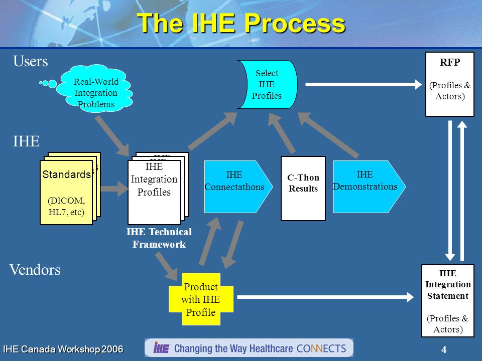 4 Users IHE Vendors RFP (Profiles & Actors) Standards (DICOM, HL7, etc) Standards (DICOM, HL7, etc) Standards (DICOM, HL7, etc) IHE Integration Statement (Profiles & Actors) C-Thon Results Select IHE Profiles IHE Integration Profiles IHE Integration Profiles IHE Integration Profiles IHE Technical Framework Product with IHE Profile IHE Connectathons IHE Demonstrations Real-World Integration Problems The IHE Process