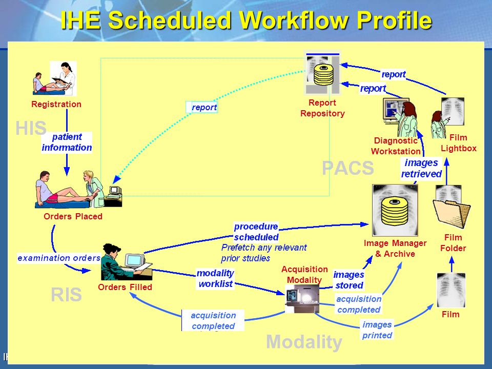 IHE Canada Workshop 2006 7 IHE Scheduled Workflow Profile Registration Orders Placed Orders Filled Film Folder Image Manager & Archive Film Lightbox report Report Repository Diagnostic Workstation Modality acquisition in-progress acquisition completed images printed Acquisition Modality