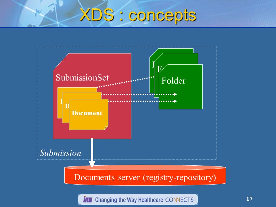 17 SubmissionSet Folder XDS : concepts Document Folder Documents server (registry-repository) Submission