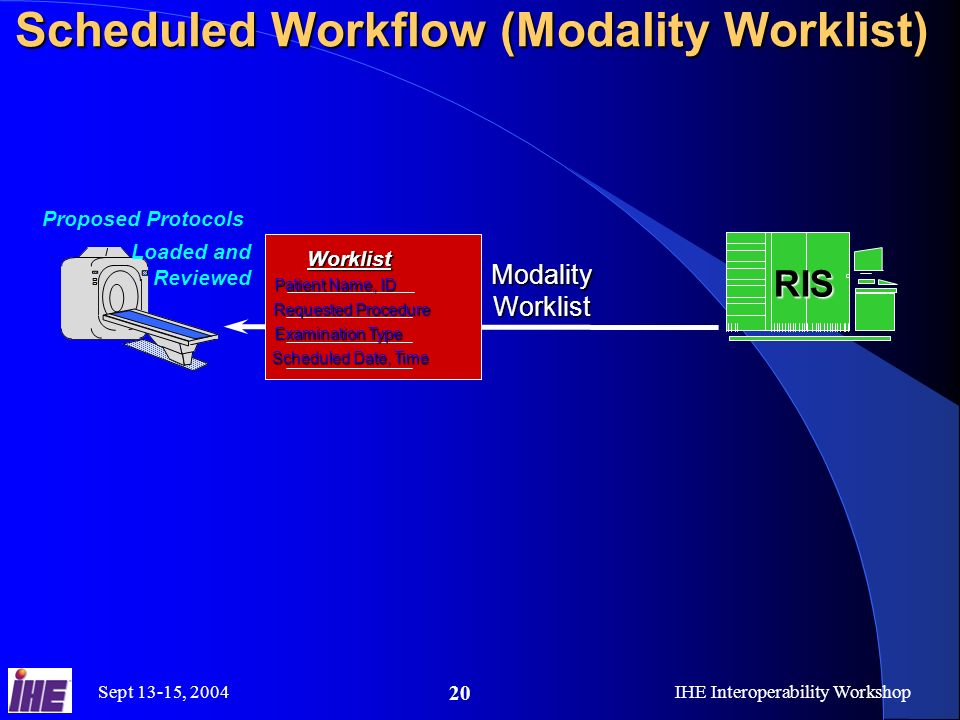 Sept 13-15, 2004IHE Interoperability Workshop 20 RIS Scheduled Workflow (Modality Worklist) Modality Worklist Proposed Protocols Loaded and ReviewedWorklist Patient Name, ID Requested Procedure Examination Type Scheduled Date, Time
