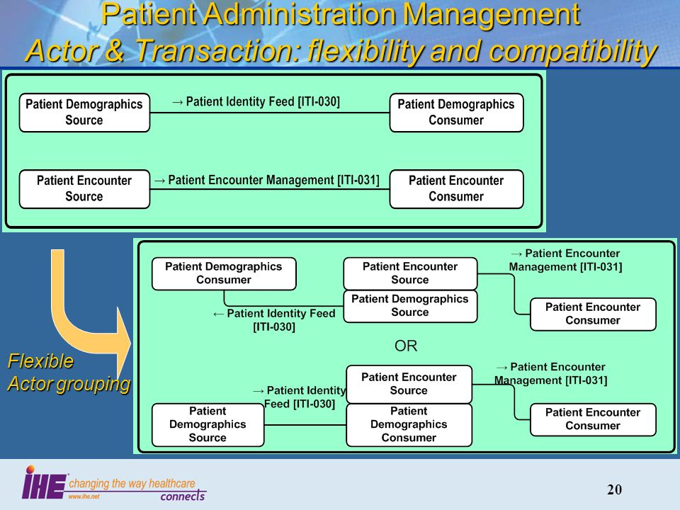 20 Patient Administration Management Actor & Transaction: flexibility and compatibility Flexible Actor grouping