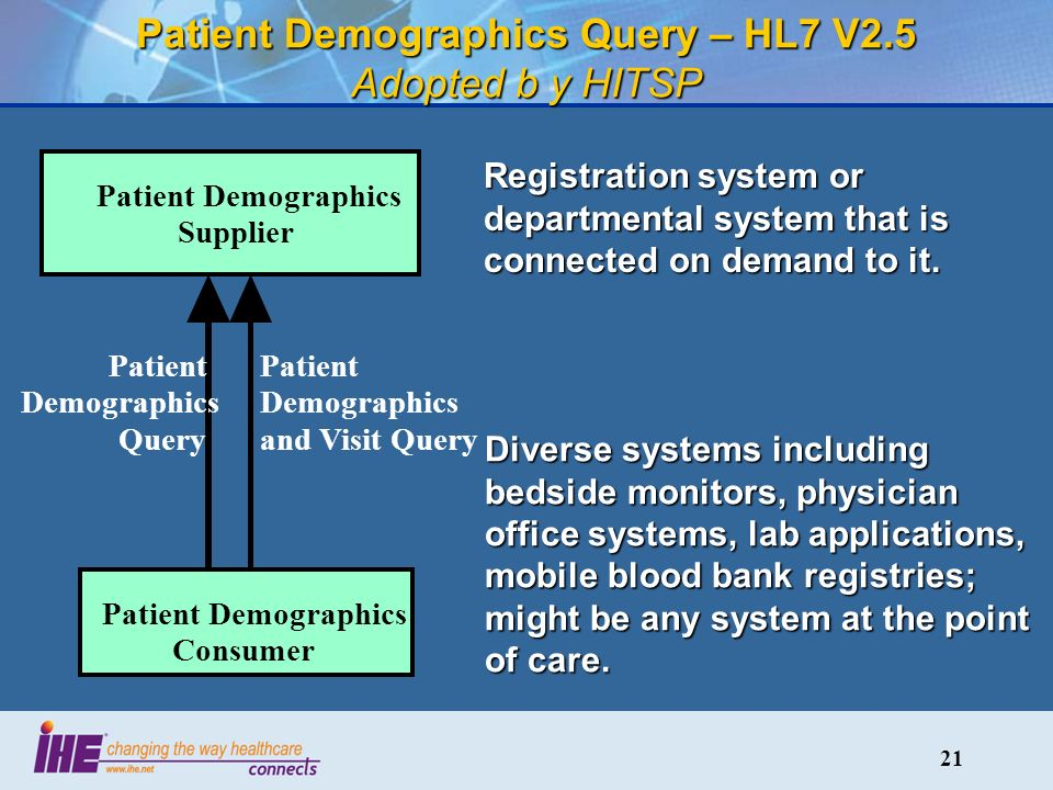 21 Patient Demographics Query – HL7 V2.5 Adopted b y HITSP Patient Demographics Supplier Patient Demographics Consumer Patient Demographics Query Patient Demographics and Visit Query Registration system or departmental system that is connected on demand to it.