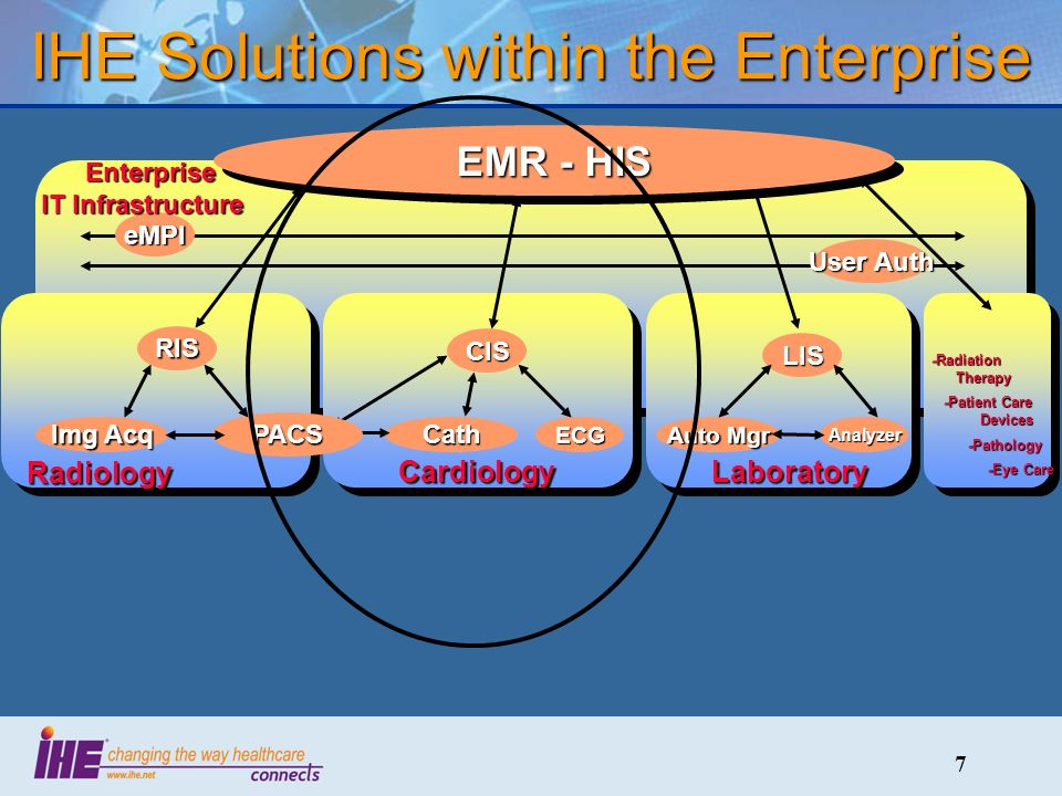 7 IHE Solutions within the Enterprise eMPI User Auth Enterprise IT Infrastructure Enterprise IT Infrastructure Laboratory LIS Auto Mgr Analyzer EMR - HIS Cardiology CIS CathECG Radiology RIS PACS Img Acq -Radiation Therapy -Patient Care Devices -Patient Care Devices -Pathology -Pathology -Eye Care -Eye Care