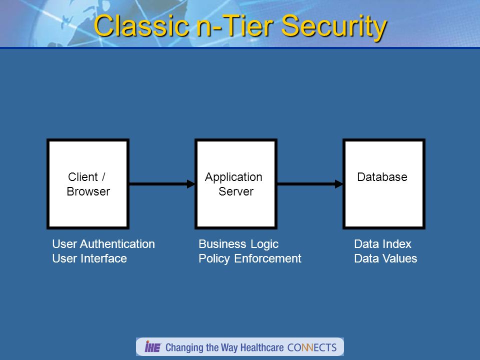 Classic n-Tier Security Client / Browser Application Server Database User Authentication User Interface Business Logic Policy Enforcement Data Index Data Values